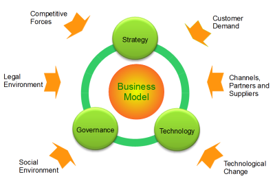 business environment crm From custom applications to off-the-shelf solutions, insyte technology will match the right application to your business environment many of our solutions are.